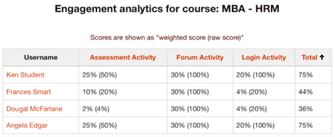 engagement analytics for course