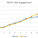 My Engagement plotted against class average