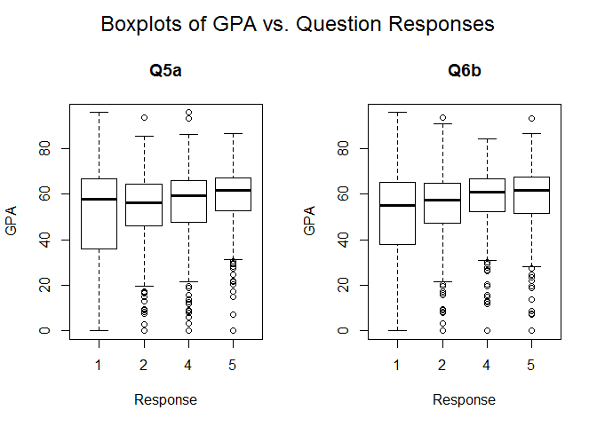 Boxplots of GPA vs. Question Responses