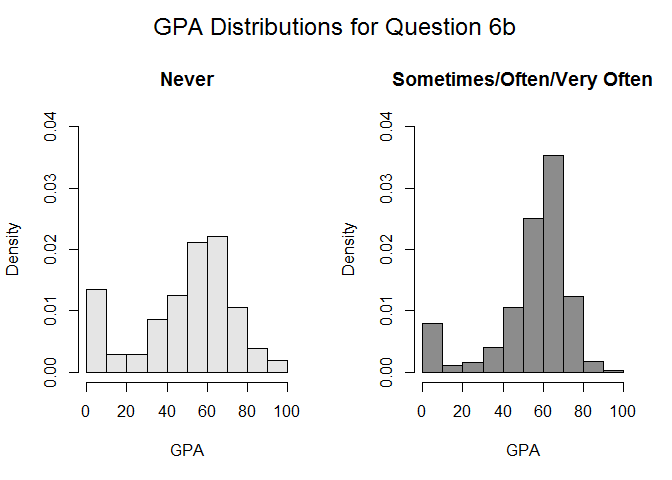 GPA Distributions for Question 6b