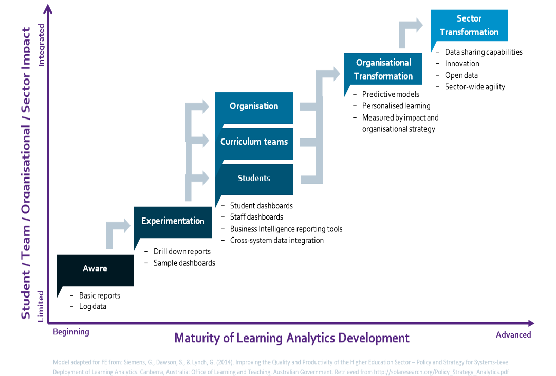 Learning Analytics Sophistication Model