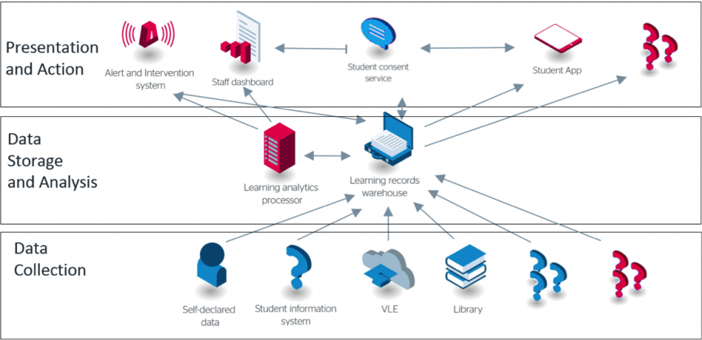 The Latest Jisc Learning Analytics Architecture