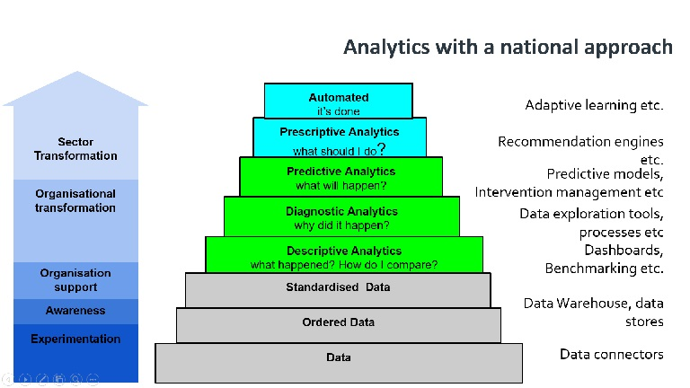 Analytics maturity at a national level