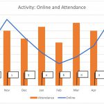 Graph shows how online activity and attendance for the cohort vary each month. It also show the number of assessments due each month across the programme - suggesting that these may have an impact on engagement.