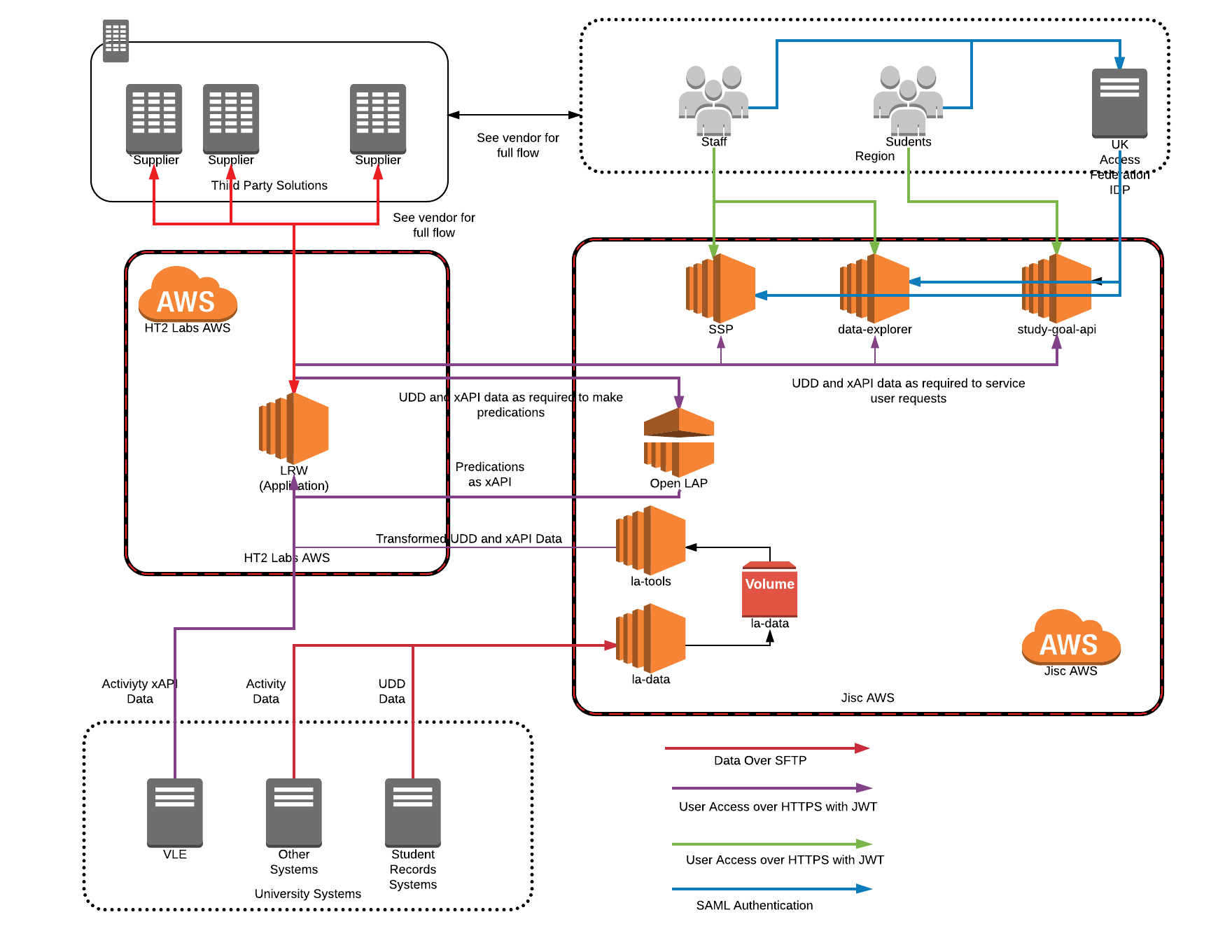 Learning Analytics Service Data Flows