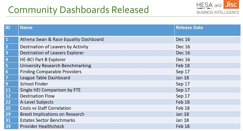 The community dashboards released by Jisc