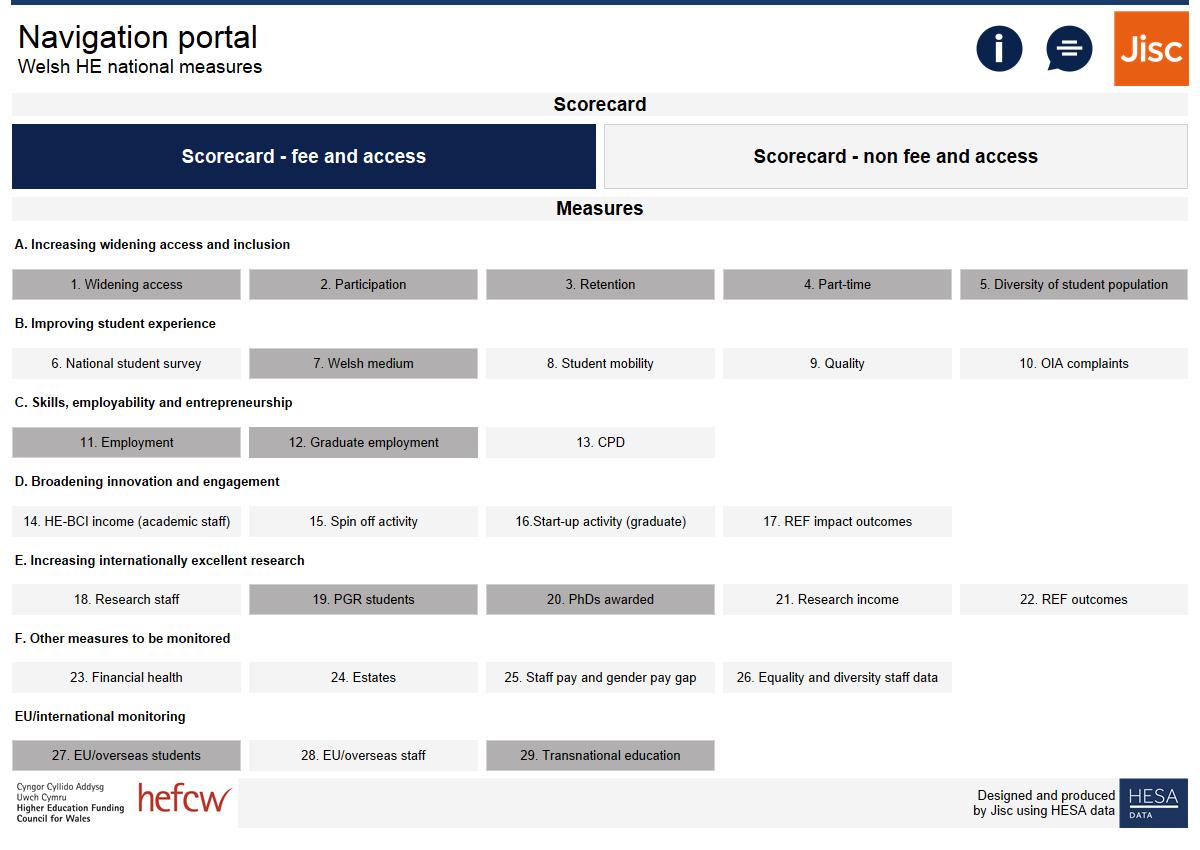 Image showing the Welsh HE national measures navigation portal