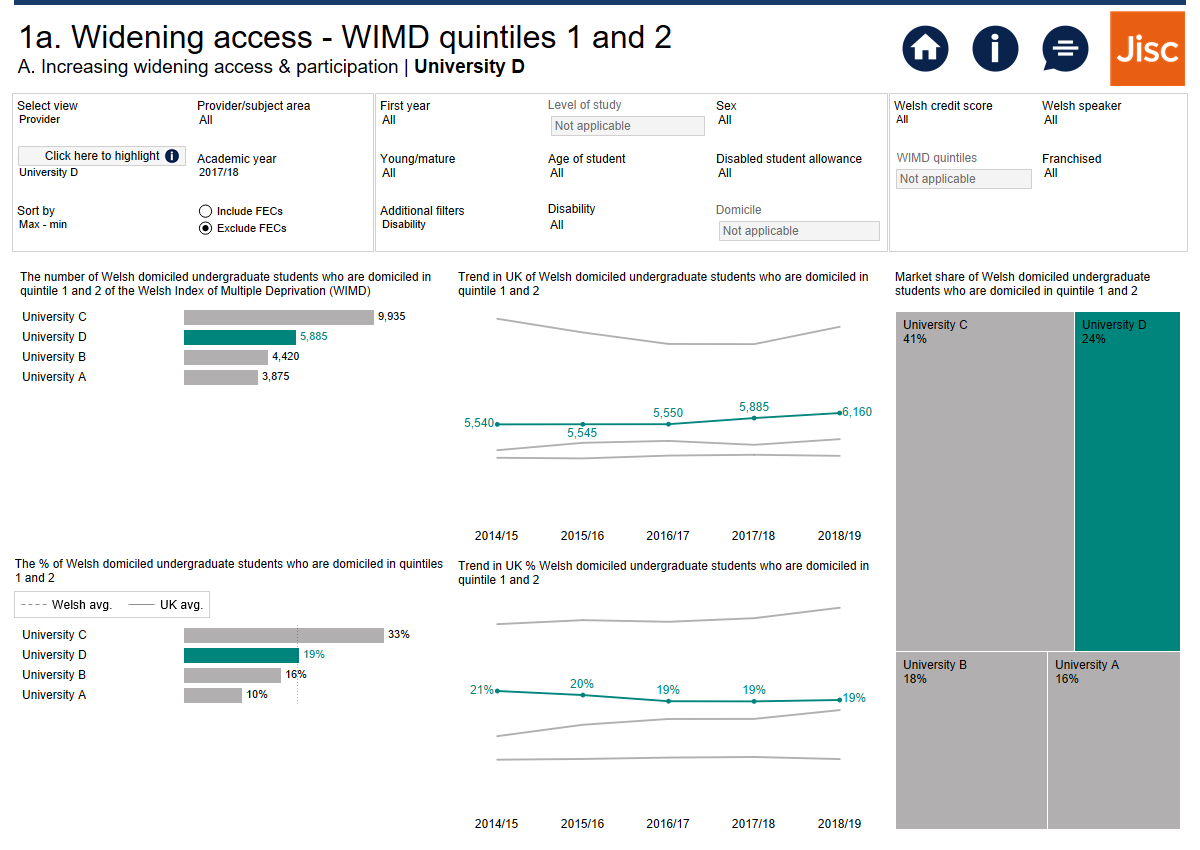 Image showing the Welsh HE national measures widening access dashboard including Welsh Index of Multiple Deprivation