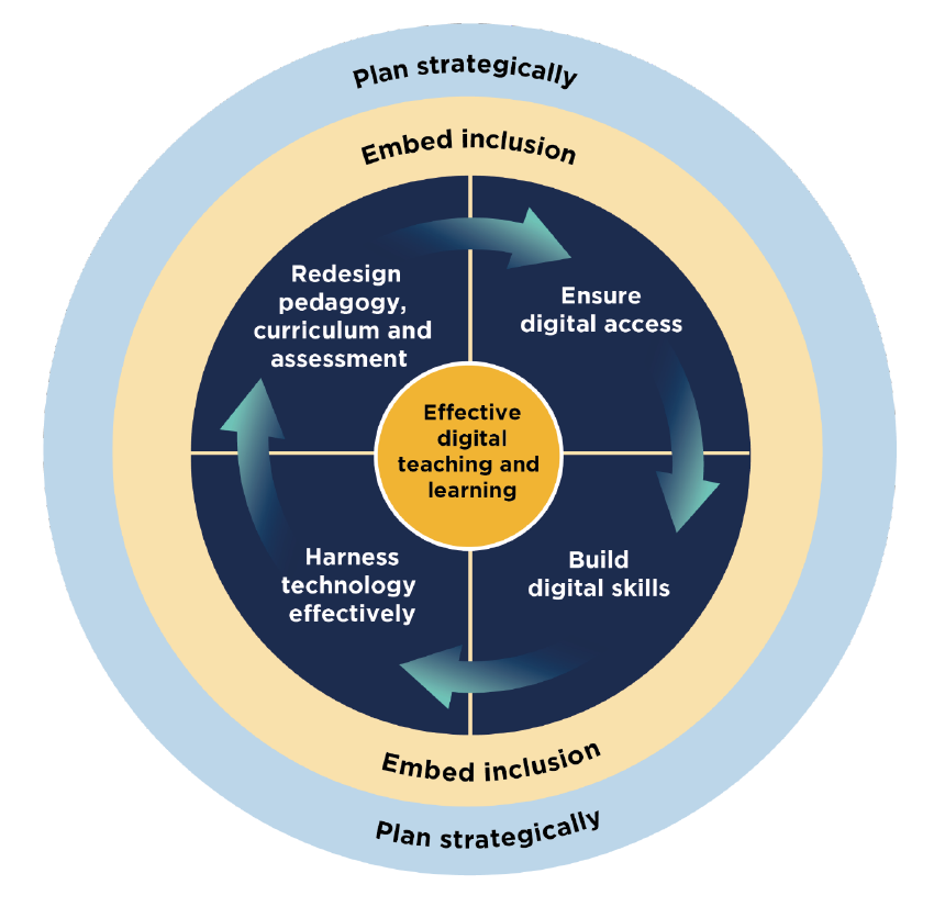 OfS model of the six components of successful digital teaching and learning: plan strategically (outer circle), embed inclusion (second circle), redesign pedagogy, assessment and curriculum (first quarter in central circle), ensure digital access (second quarter in central circle), build digital skills (third quarter in central circle), harness technology effectively (fourth quarter in central circle).