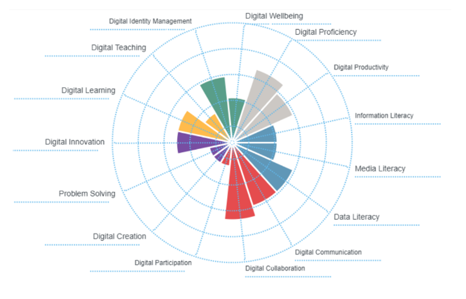 An image showing a building digital capability summary chart in March 2020.