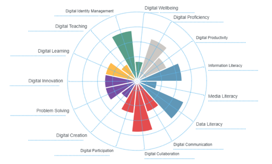 An image showing a building digital capability summary chart in May 2021 following reassessment.