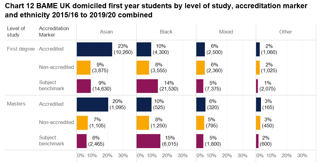 Image showing Degree programme accreditation report chart 12 - BAME (Black, Asian minority ethnic) UK domiciled first year students by level of study, accreditation marker and ethnicity 2015/16-2019/20 combined.
