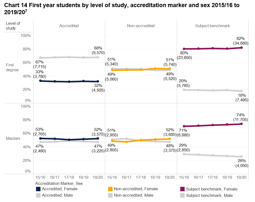 Image showing Degree programme accreditation report chart 14 - first year students by level of study, accreditation marker and sex 2015/16-2019/20.