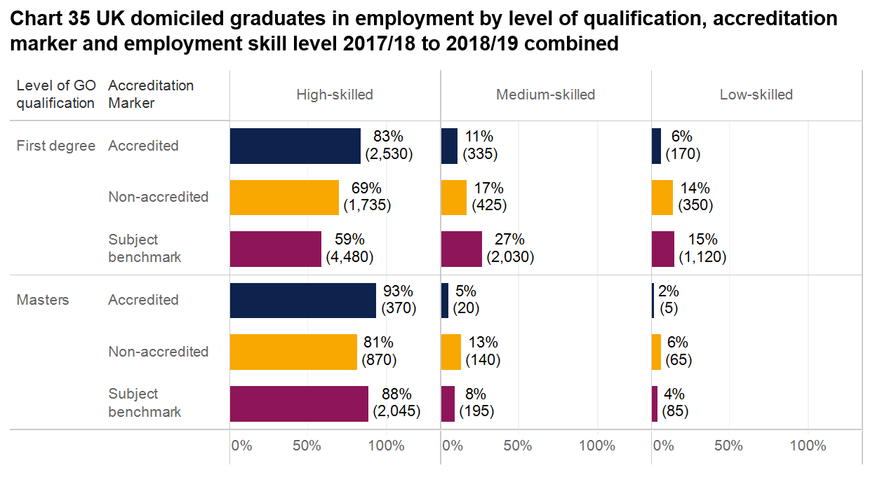 Image showing Degree programme accreditation report chart 35 - UK domiciled graduates in employment by level of qualification, accreditation marker and employment skill level 2017/18-2018/19 combined.
