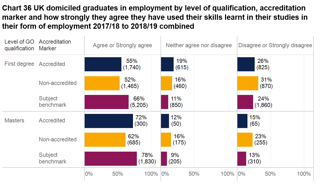 Image showing Degree programme accreditation report chart 36 - UK domiciled graduates in employment by level of qualification, accreditation marker and how strongly they agree they have used their skills learnt in their studies in their form of employment 2017/18-2018/19 combined.