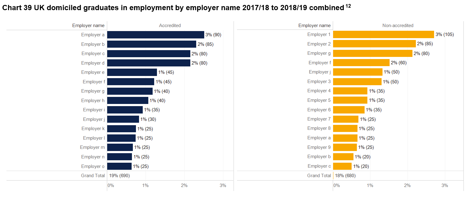 Image showing Degree programme accreditation report Chart 39 - UK domiciled graduates in employment by employer name 2017/18 to 2018/19 combined.