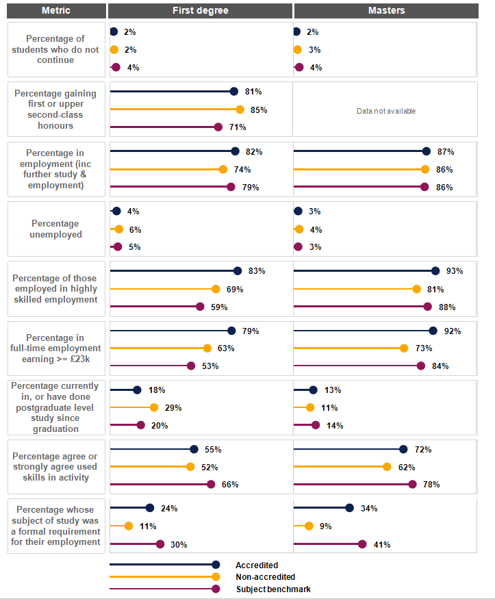 Image showing a Degree programme accreditation report outcomes dashboard detailing a range of statistics summarised for accredited and non-accredited courses as well as the wider subject.