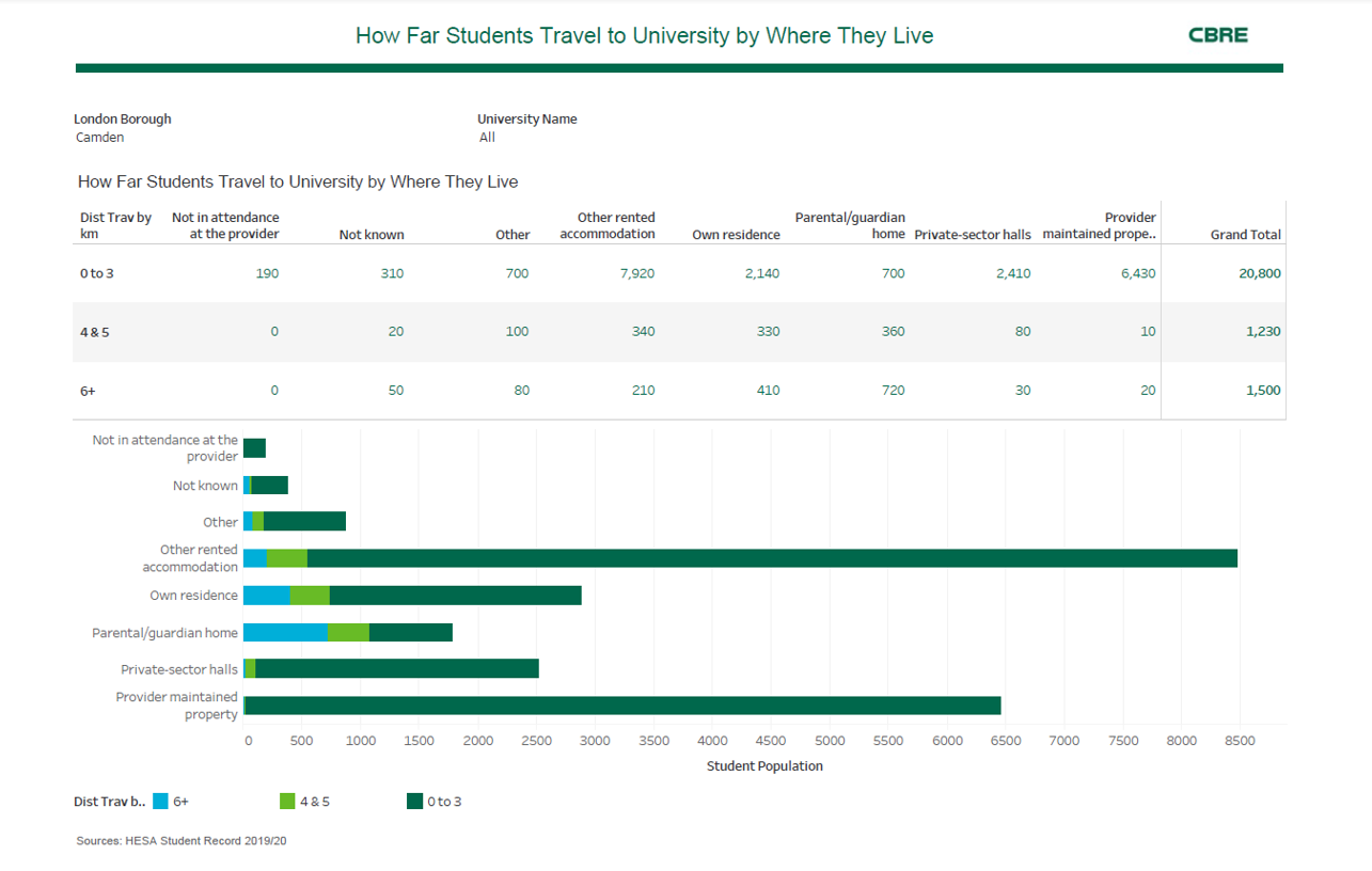 Image showing a CBRE distance travelled dashboard using data from the Jisc tailored datasets service.