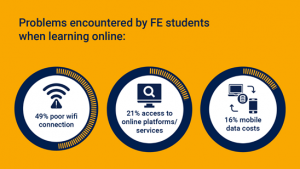Problems encountered by FE learners: 49% poor wifi connection, 21% access to online platforms/services, 16% mobile data costs