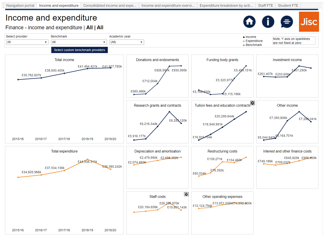 Image showing a Heidi Plus Finance trends dashboard with a breakdown of income and expenditure