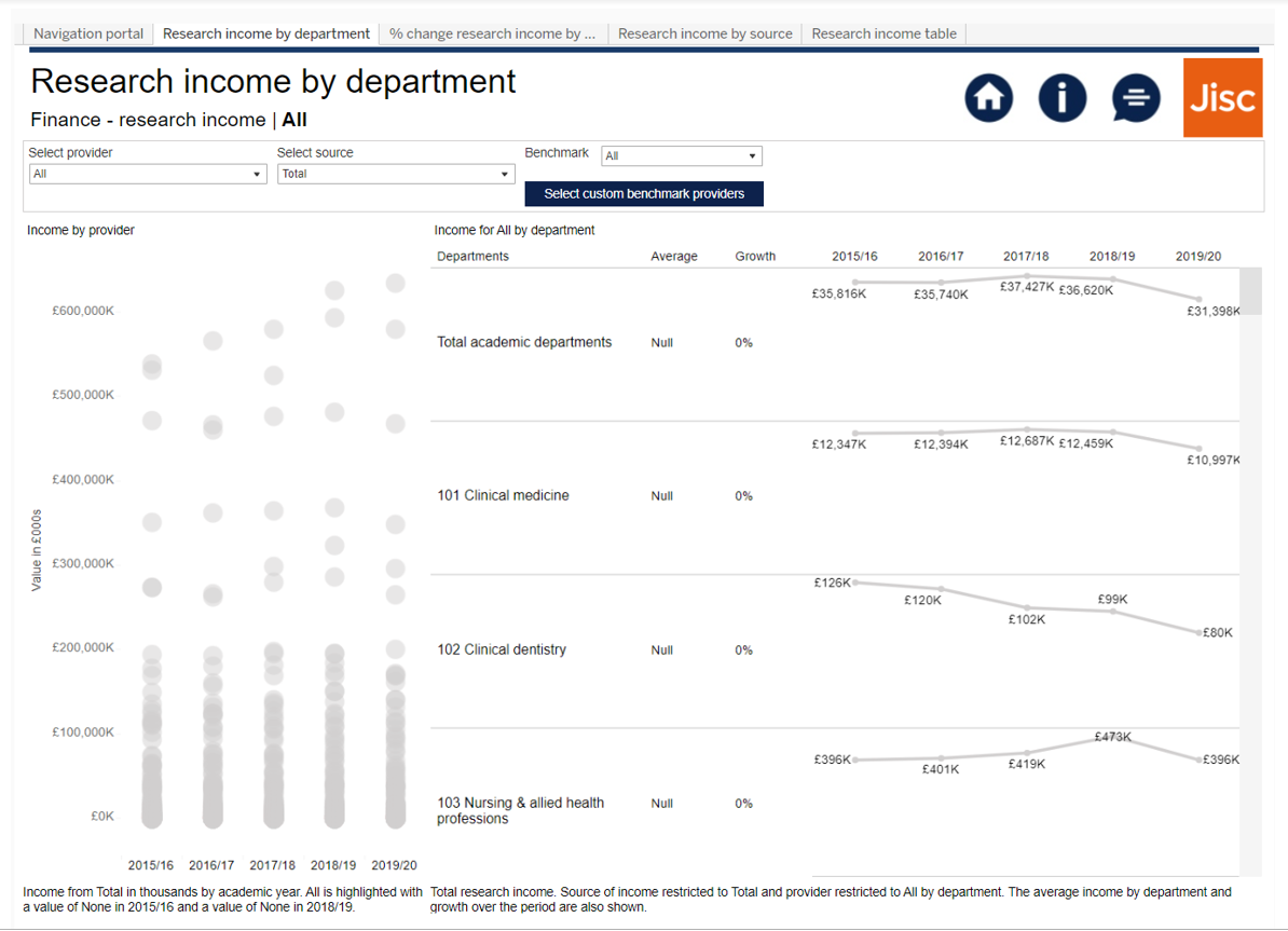 Image showing a Heidi Plus Finance trends dashboard with a breakdown of research income by cost centre